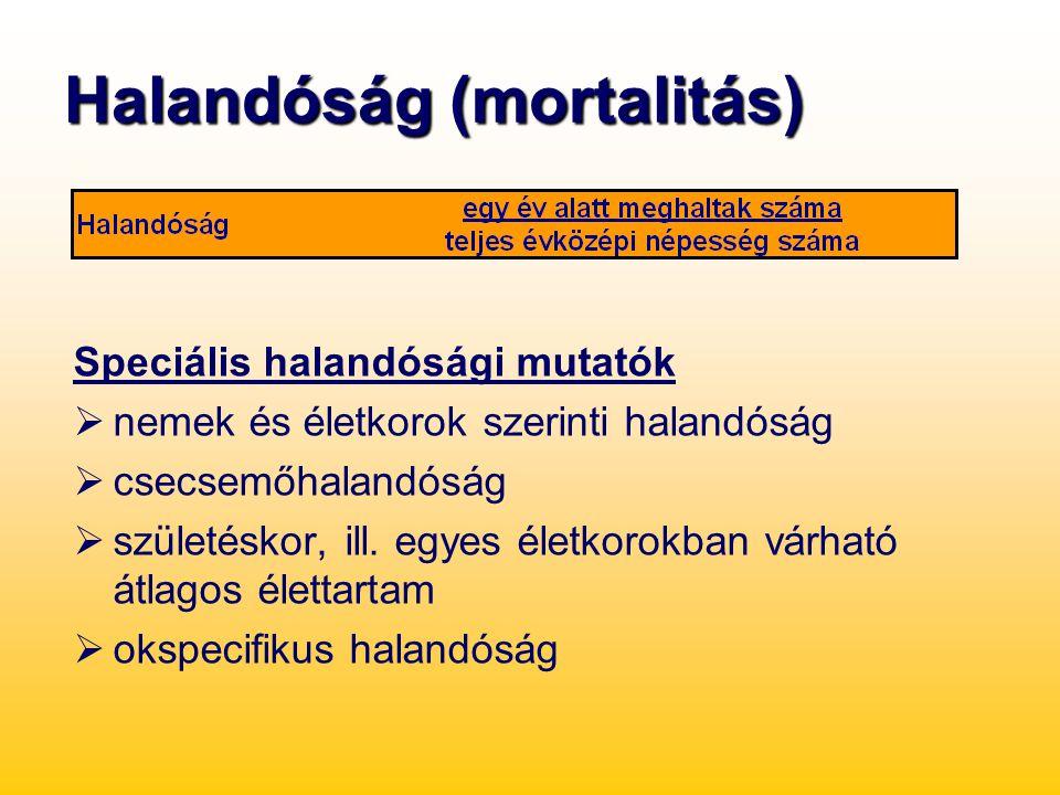 Halandóság (mortalitás)