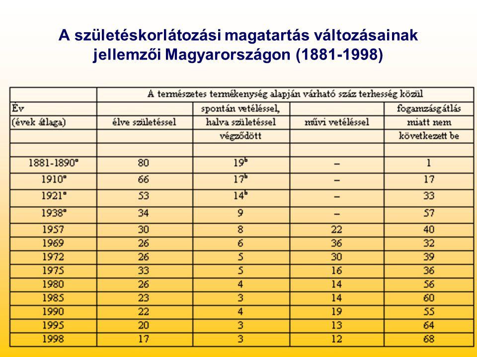 A születéskorlátozási magatartás változásainak jellemzői Magyarországon (1881-1998)