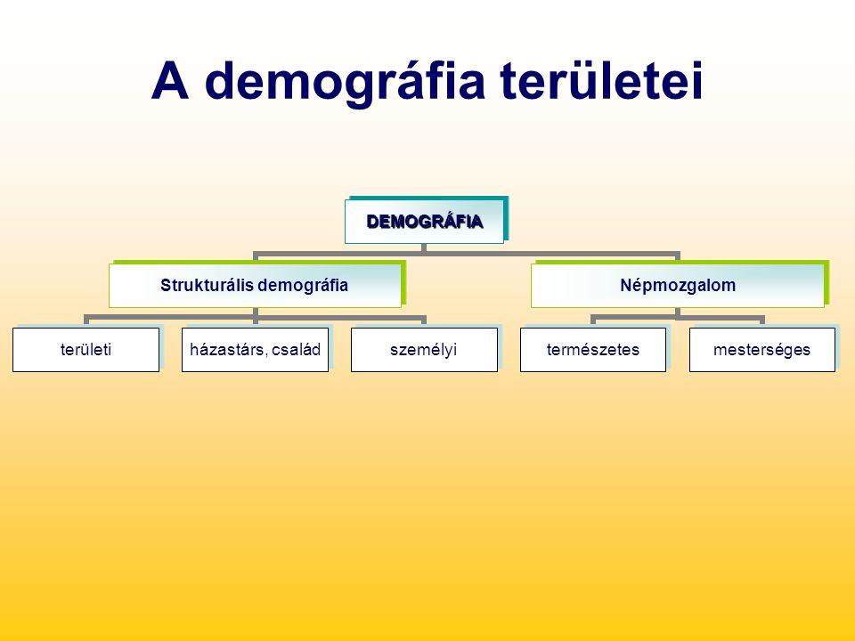 A demográfia területei