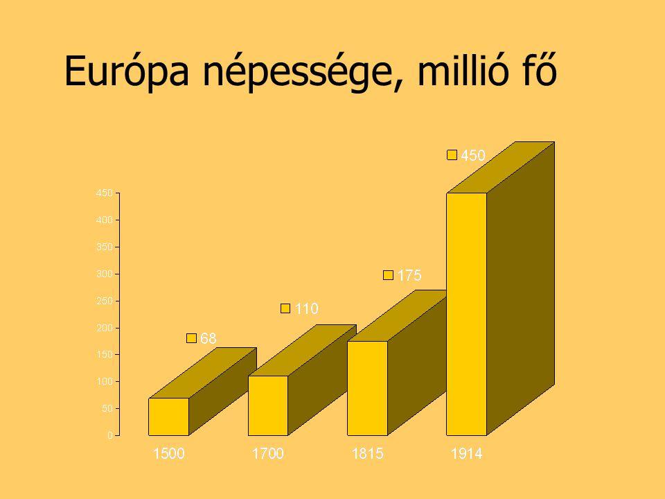 Európa népessége, millió fő
