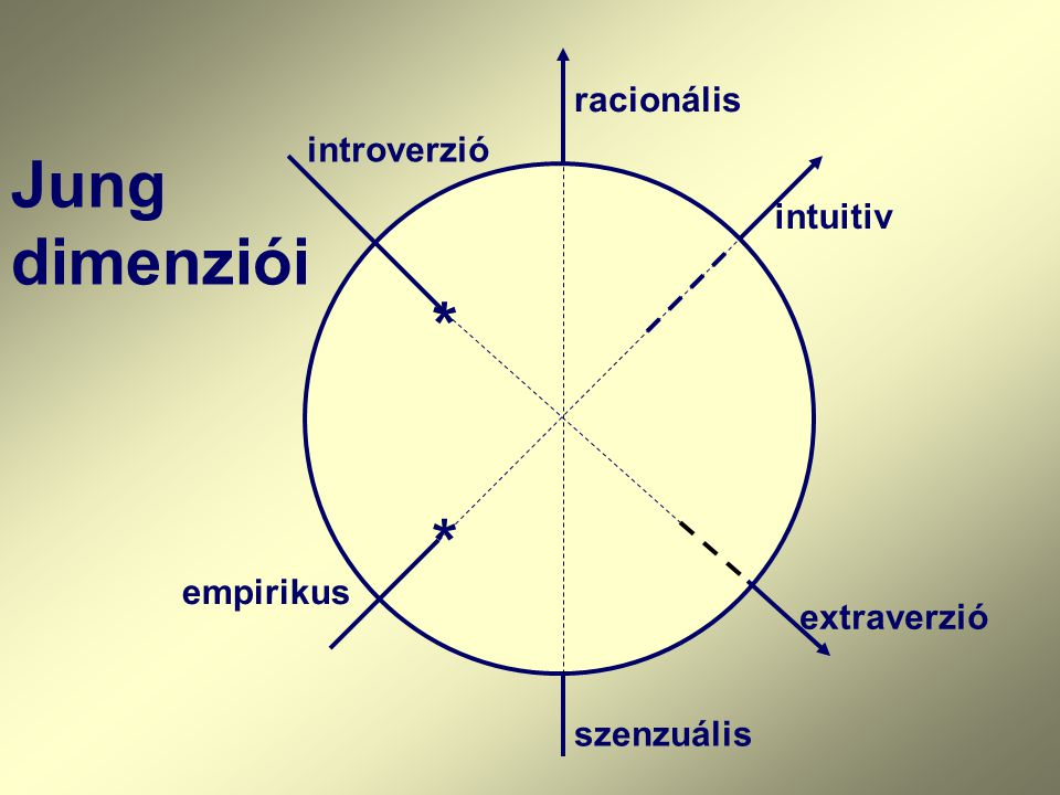 Jung dimenziói * * racionális introverzió intuitiv empirikus