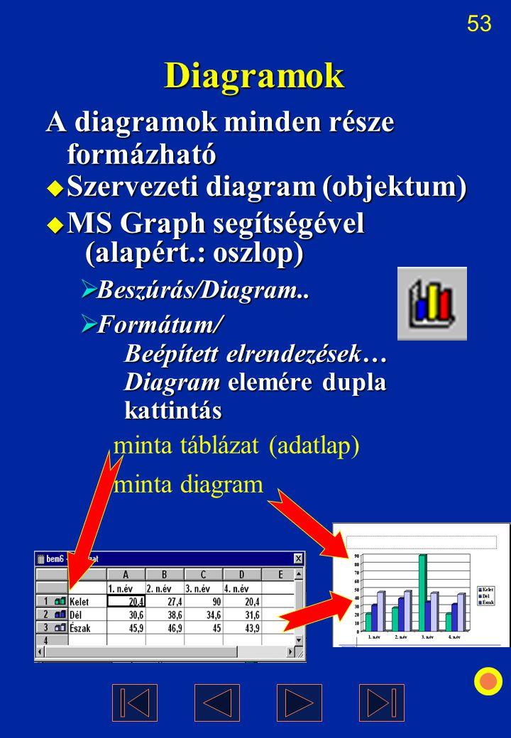 Diagramok A diagramok minden része formázható