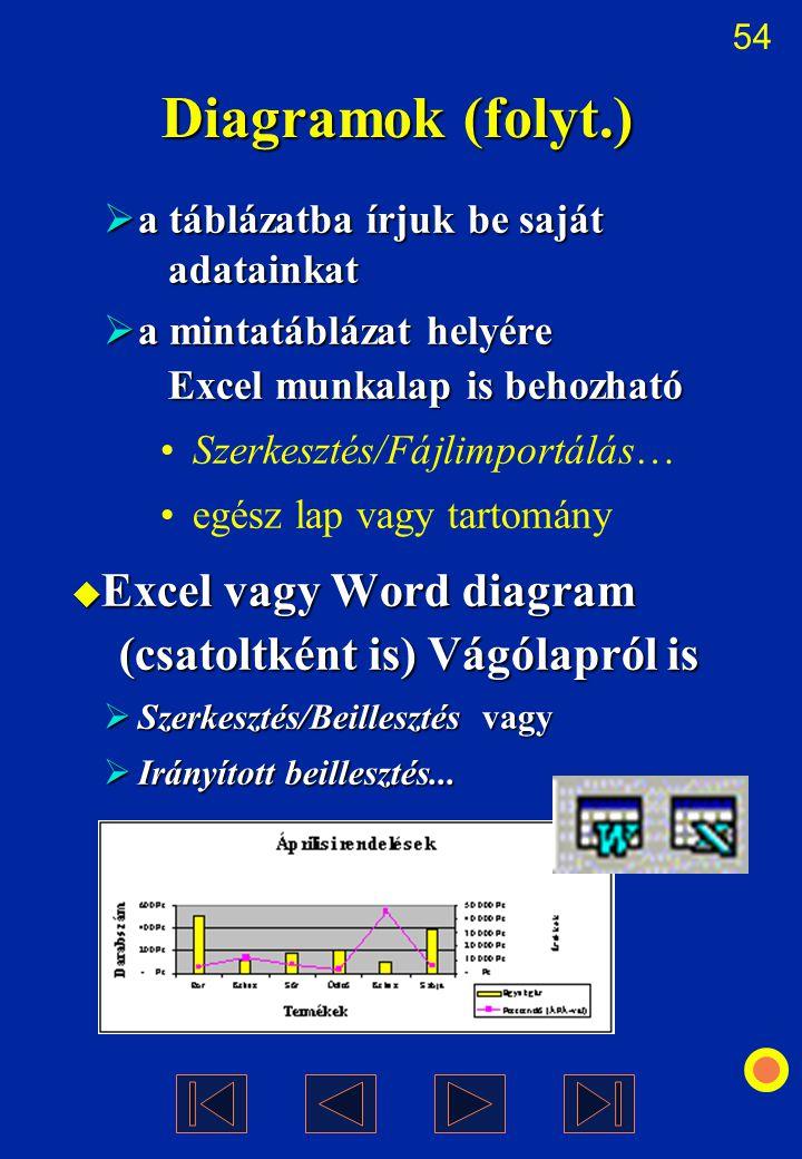 Diagramok (folyt.) a táblázatba írjuk be saját adatainkat. a mintatáblázat helyére Excel munkalap is behozható.