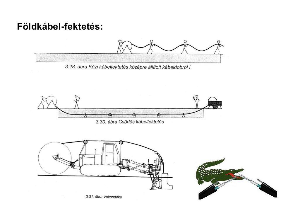 Földkábel-fektetés:
