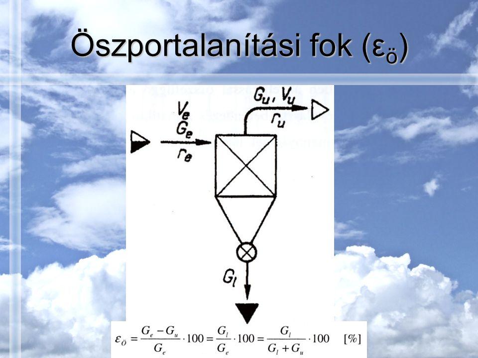 Öszportalanítási fok (εö)