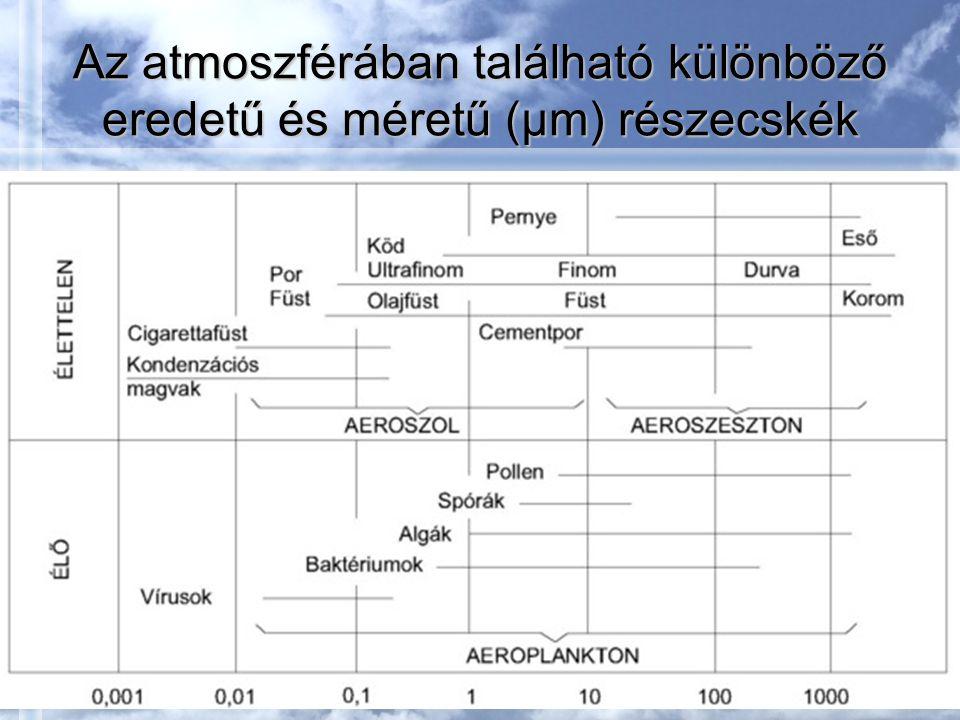 Az atmoszférában található különböző eredetű és méretű (µm) részecskék