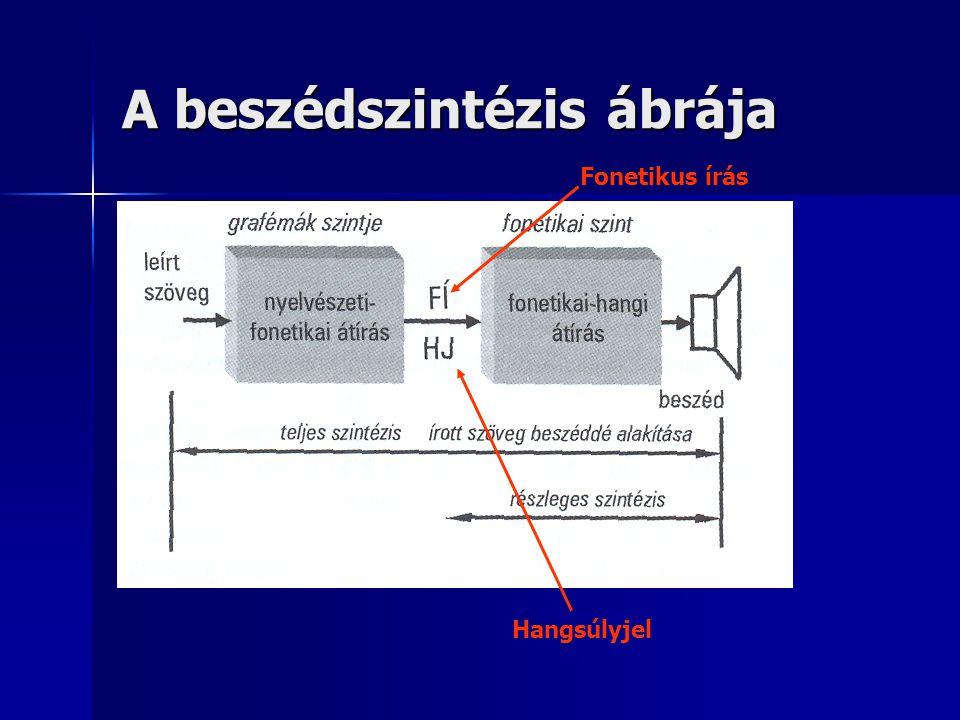 A beszédszintézis ábrája