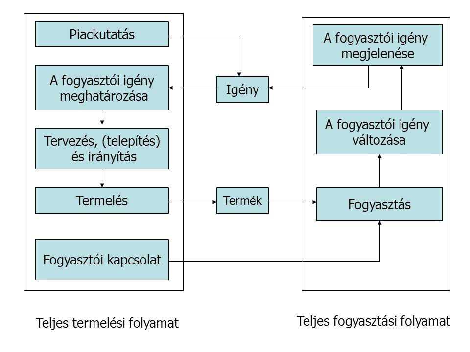 Teljes termelési folyamat Teljes fogyasztási folyamat
