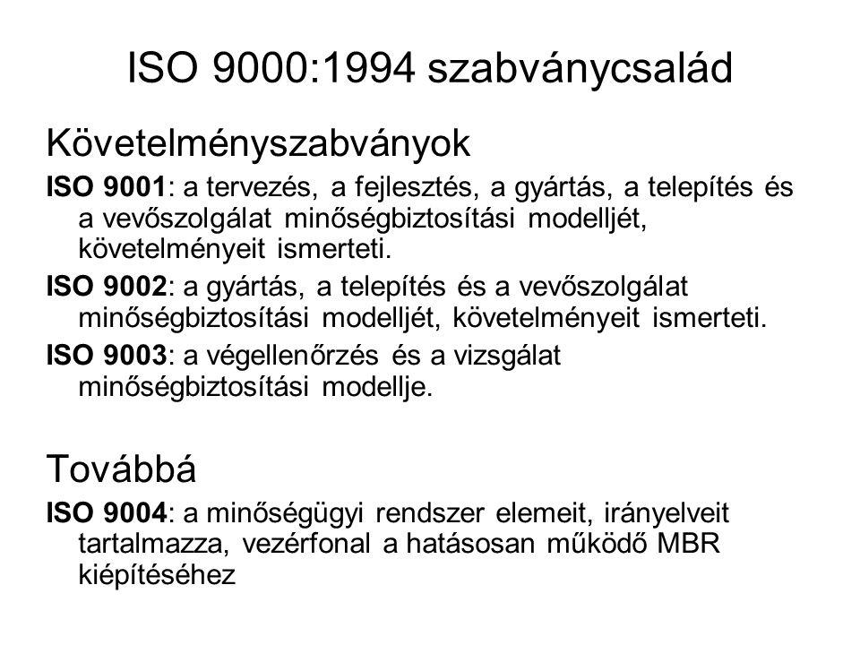 ISO 9000:1994 szabványcsalád Követelményszabványok Továbbá