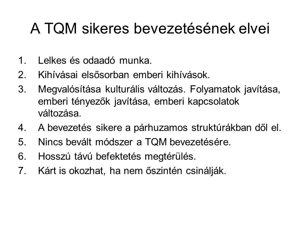 A TQM sikeres bevezetésének elvei