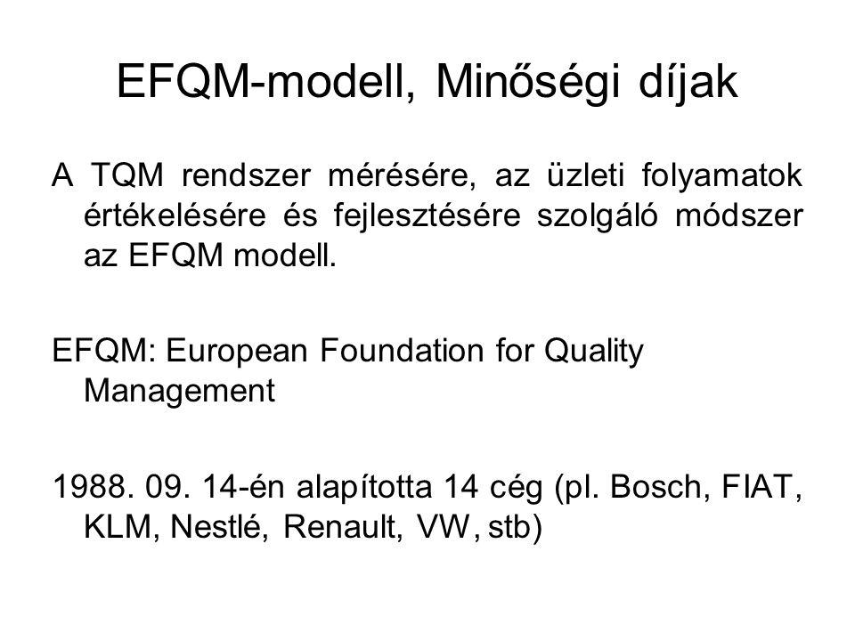 EFQM-modell, Minőségi díjak