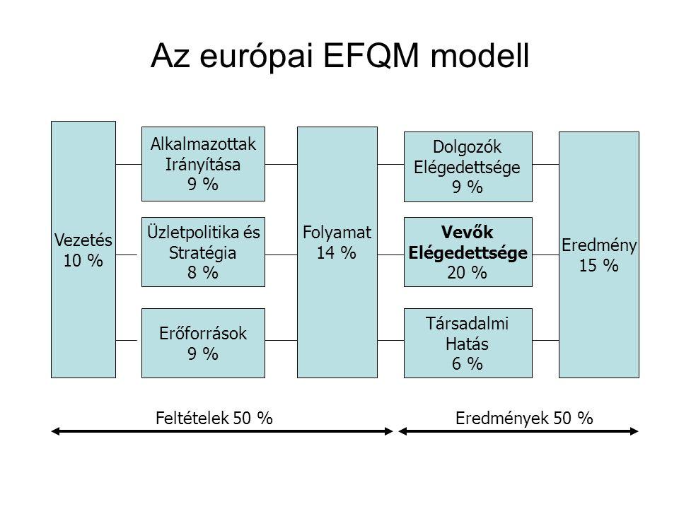 Az európai EFQM modell Vezetés 10 % Alkalmazottak Irányítása 9 %