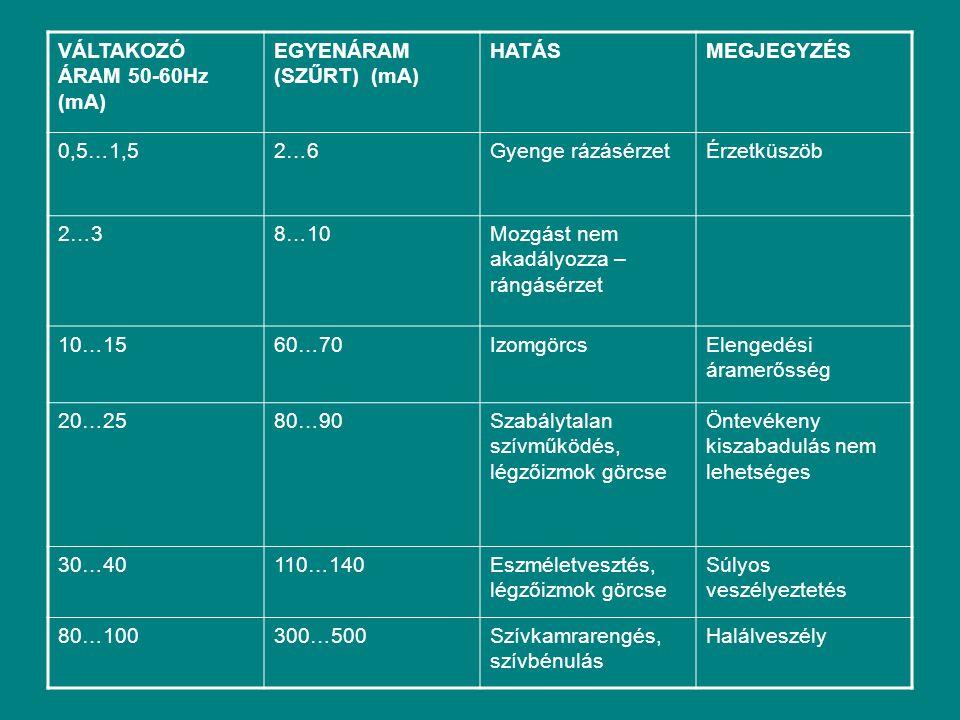 VÁLTAKOZÓ ÁRAM 50-60Hz (mA)