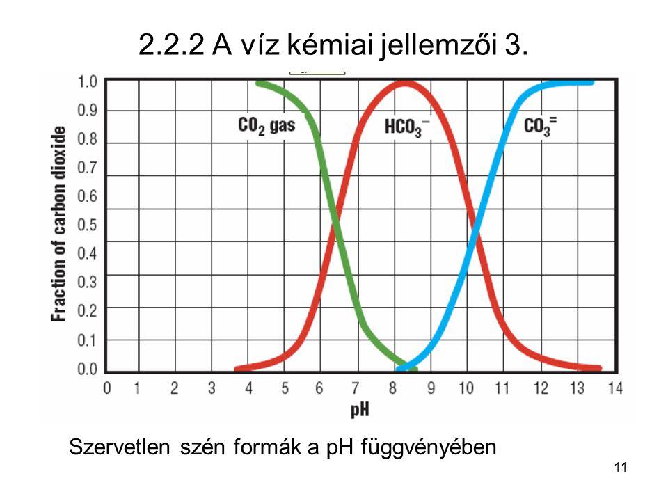 Szervetlen szén formák a pH függvényében