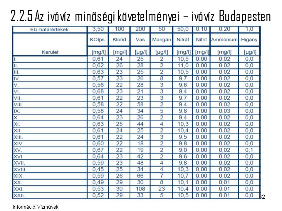 2.2.5 Az ivóvíz minõségi követelményei – ivóvíz Budapesten