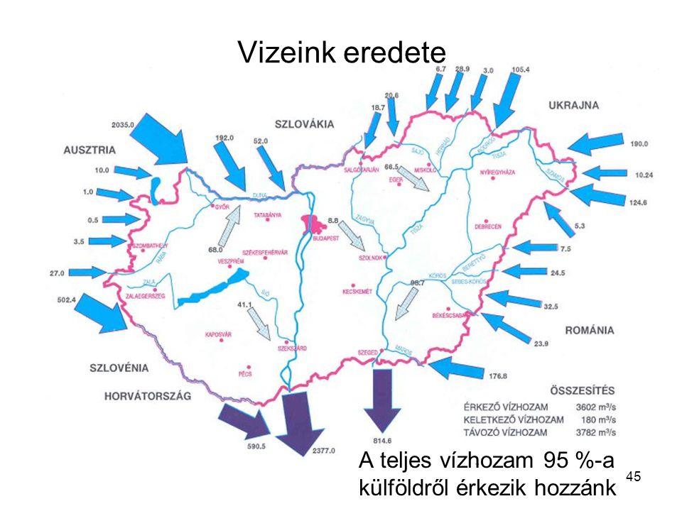 Vizeink eredete A teljes vízhozam 95 %-a külföldről érkezik hozzánk