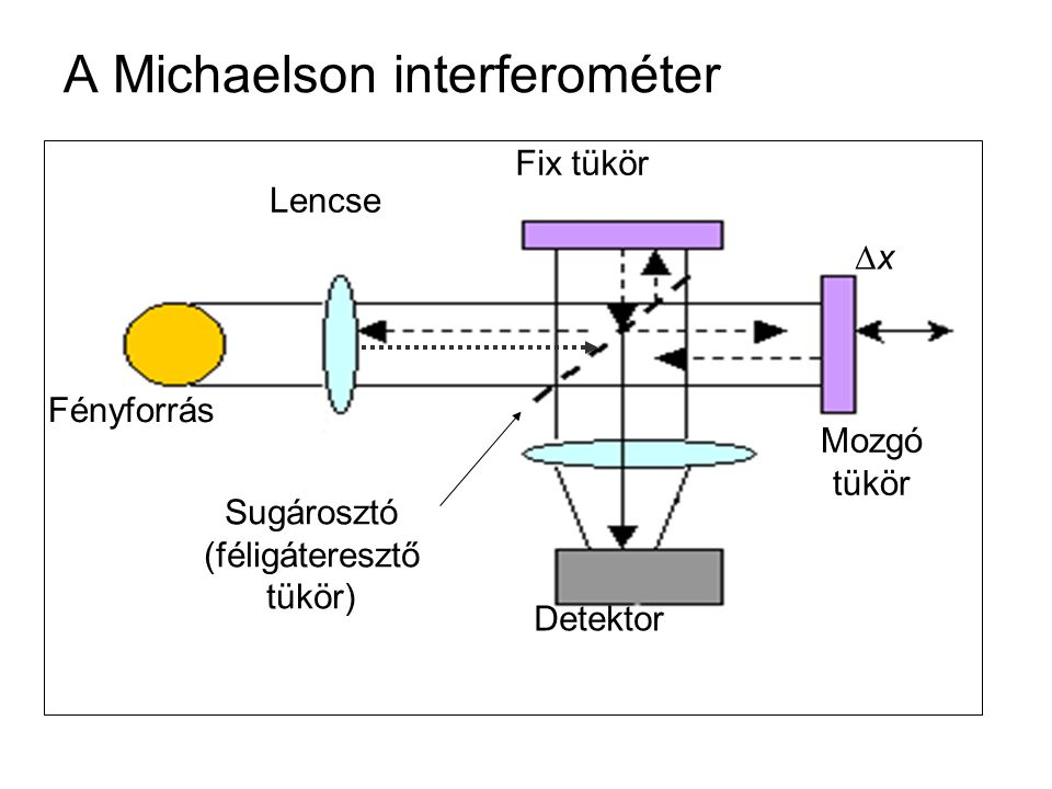 A Michaelson interferométer