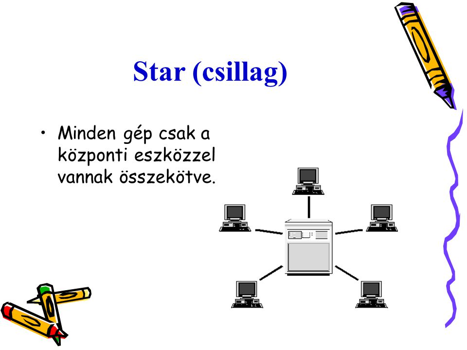 Star (csillag) Minden gép csak a központi eszközzel vannak összekötve.