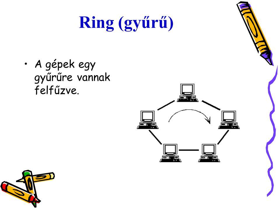 Ring (gyűrű) A gépek egy gyűrűre vannak felfűzve.