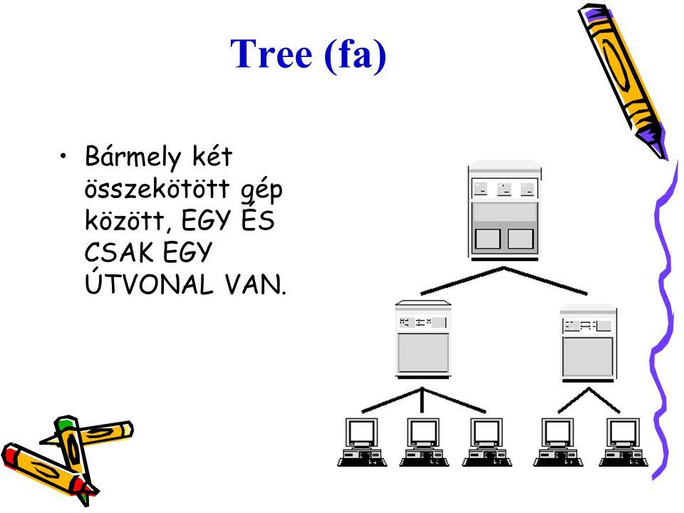 Tree (fa) Bármely két összekötött gép között, EGY ÉS CSAK EGY ÚTVONAL VAN.
