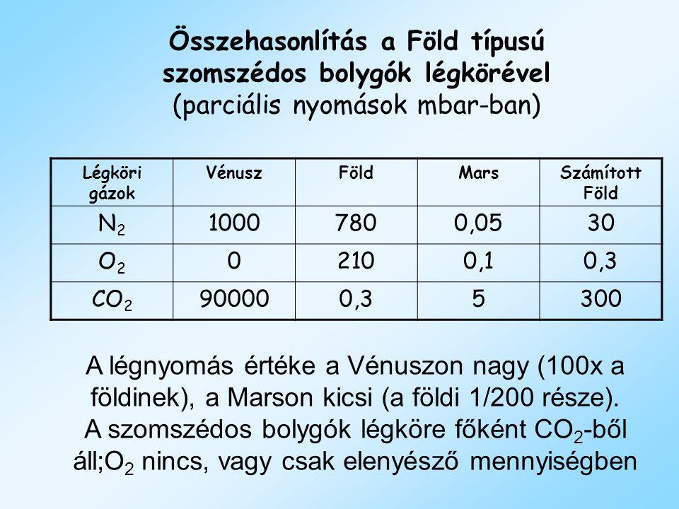 A légnyomás értéke a Vénuszon nagy (100x a