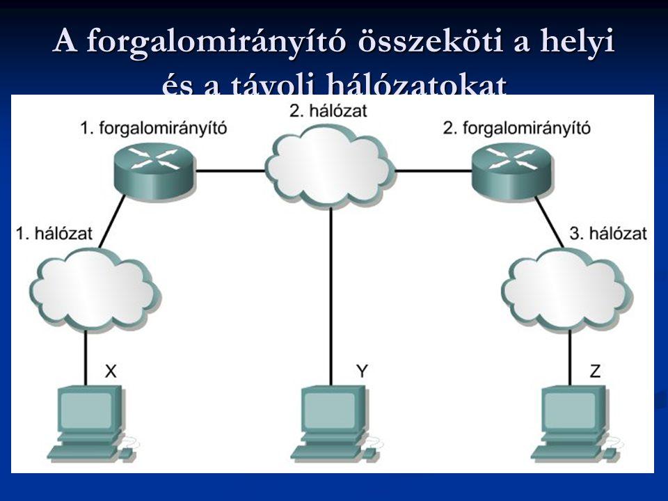 A forgalomirányító összeköti a helyi és a távoli hálózatokat