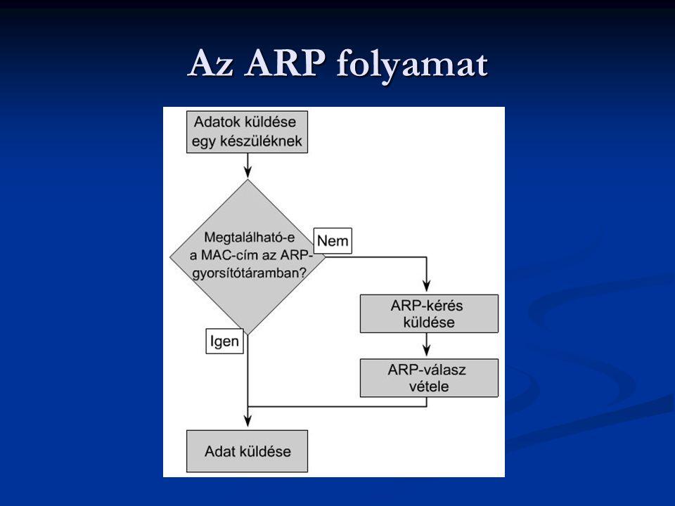 Az ARP folyamat