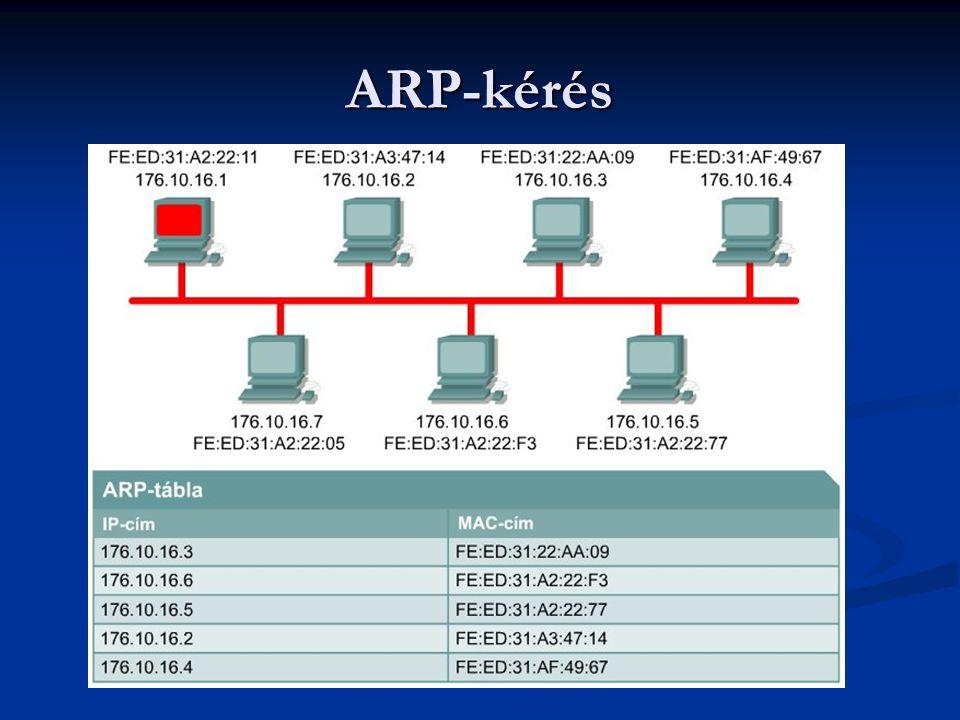 ARP-kérés