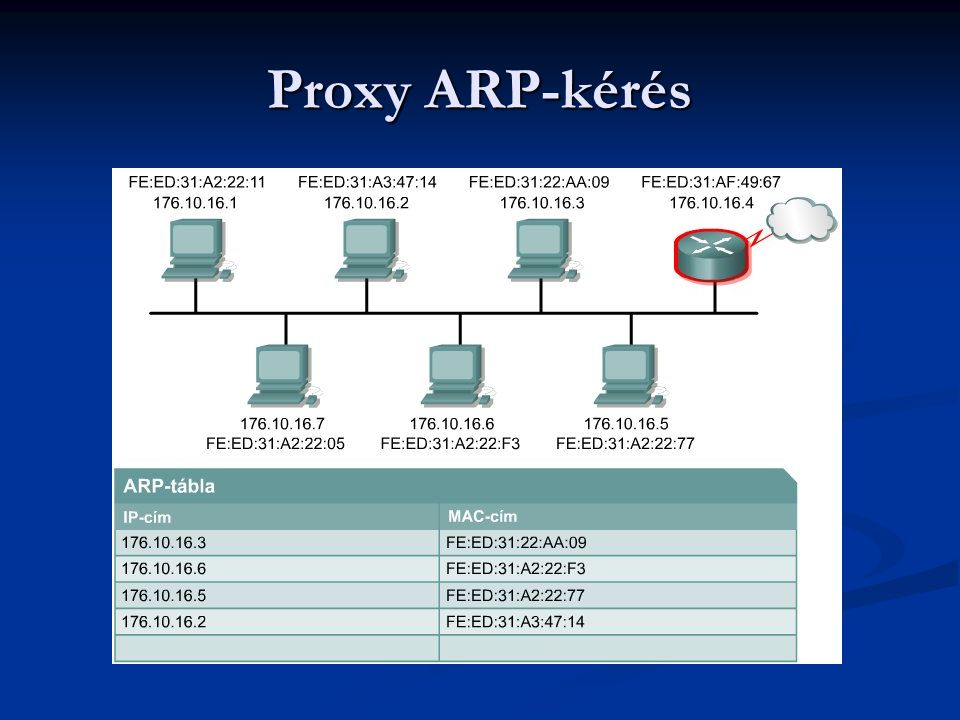 Proxy ARP-kérés