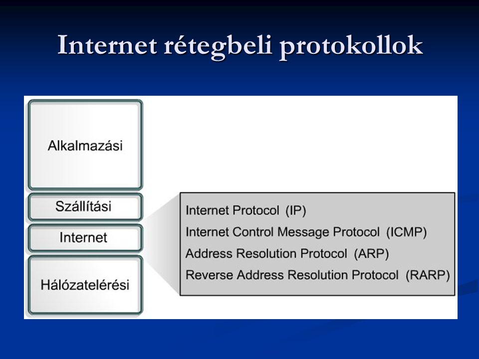 Internet rétegbeli protokollok