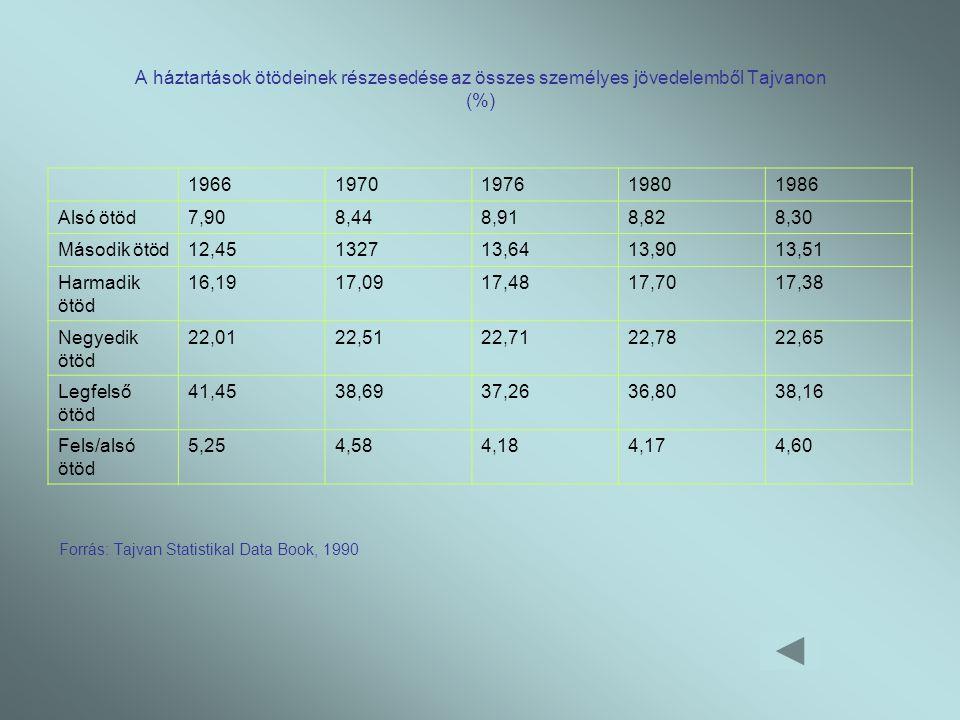 A háztartások ötödeinek részesedése az összes személyes jövedelemből Tajvanon (%)
