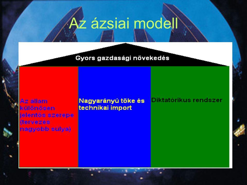 Az ázsiai modell