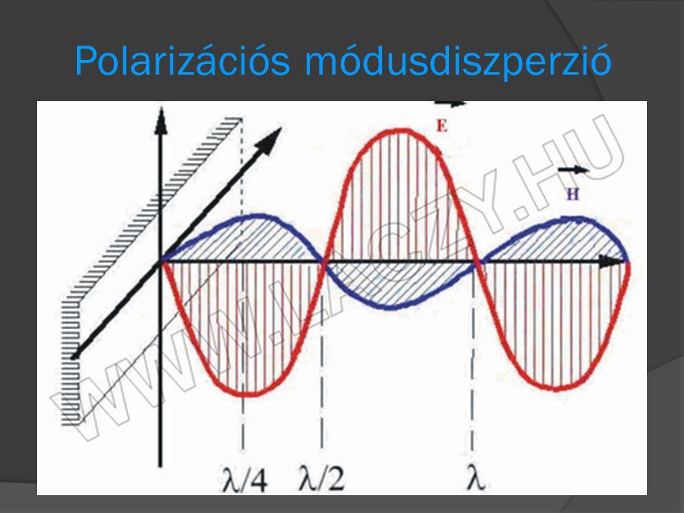 Polarizációs módusdiszperzió