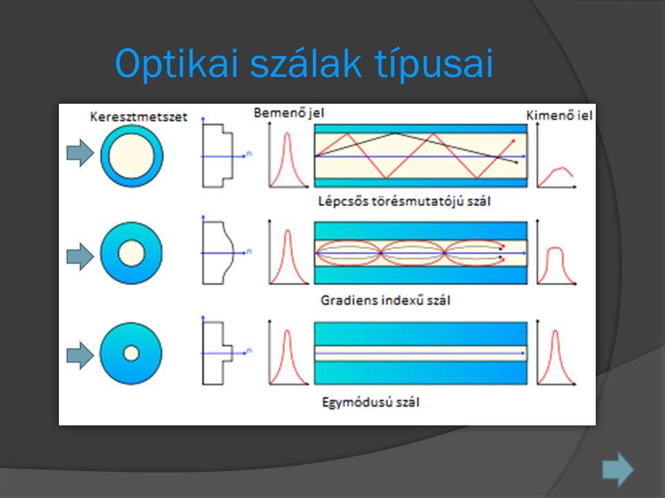 Optikai szálak típusai