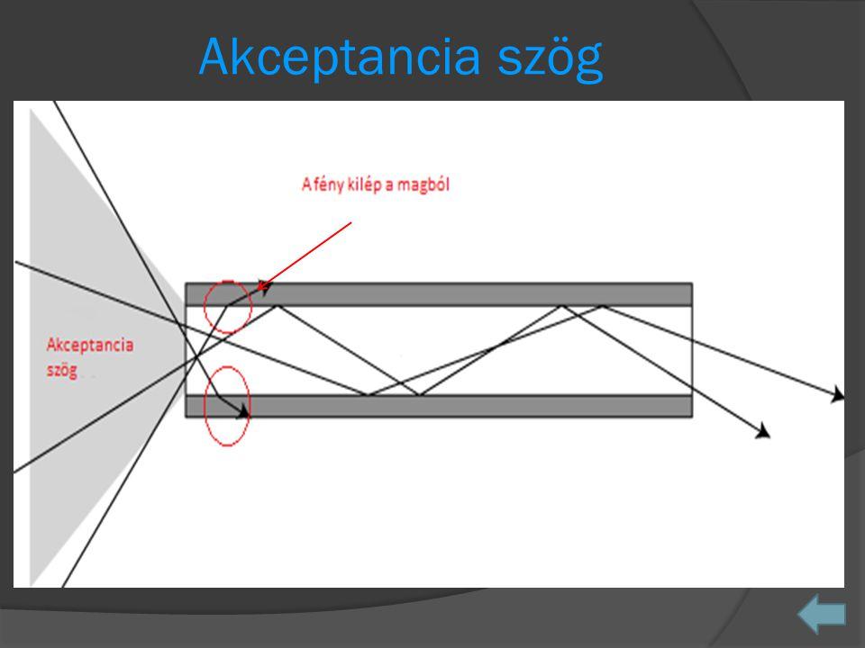 Akceptancia szög