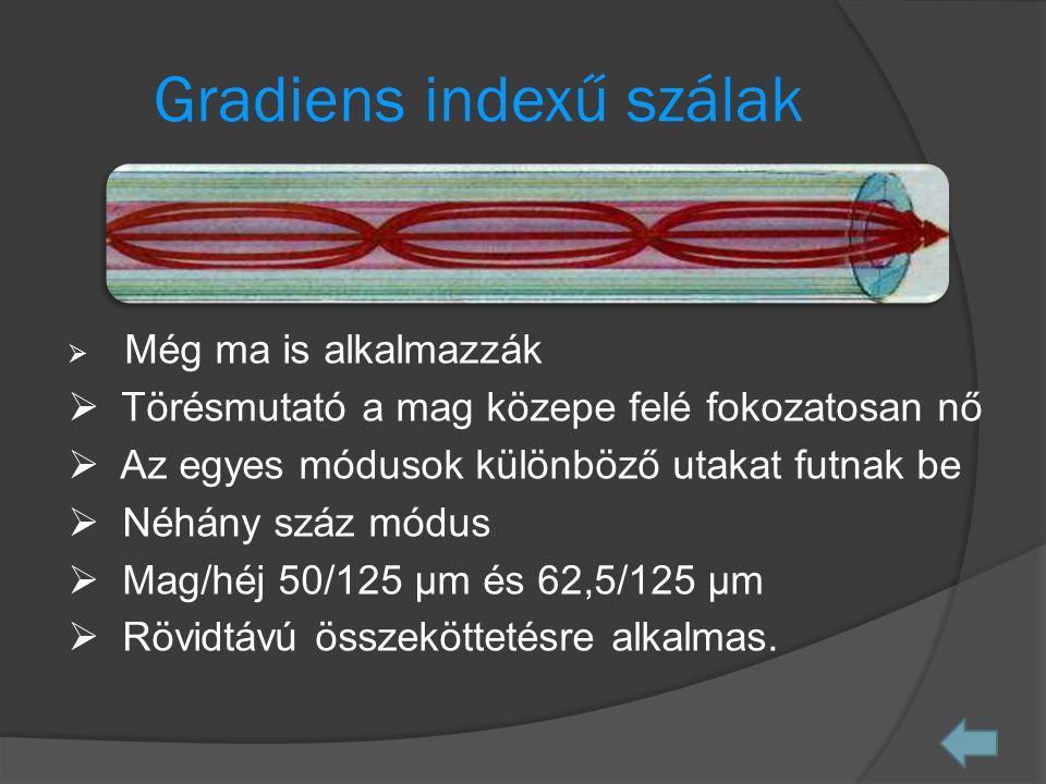 Gradiens indexű szálak