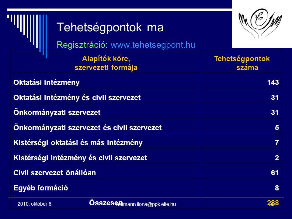 Tehetségpontok ma Regisztráció: www.tehetsegpont.hu