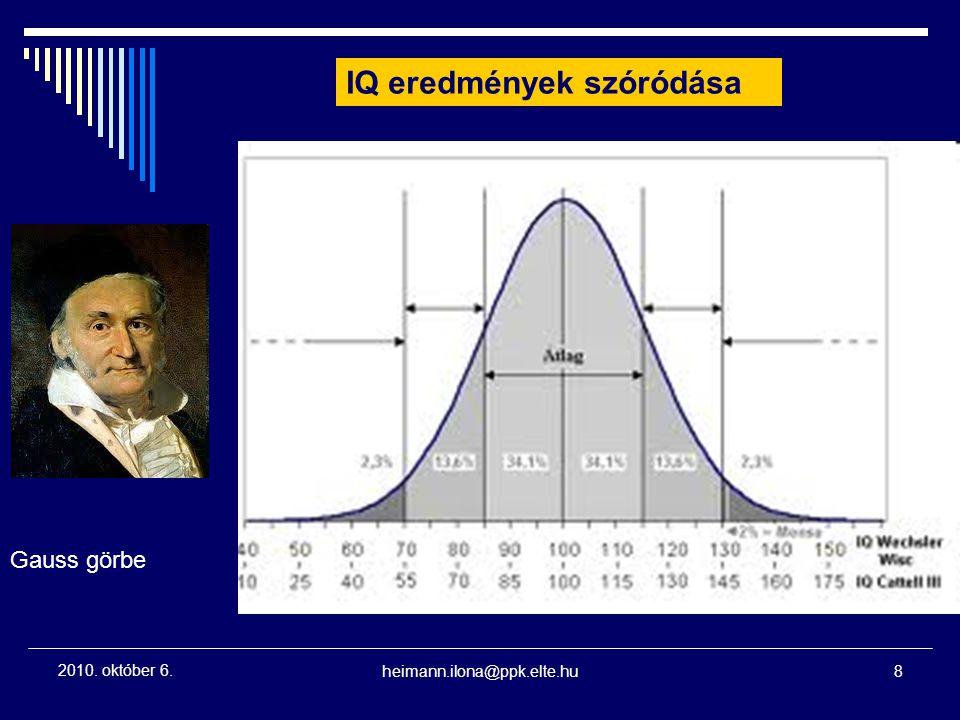 IQ eredmények szóródása