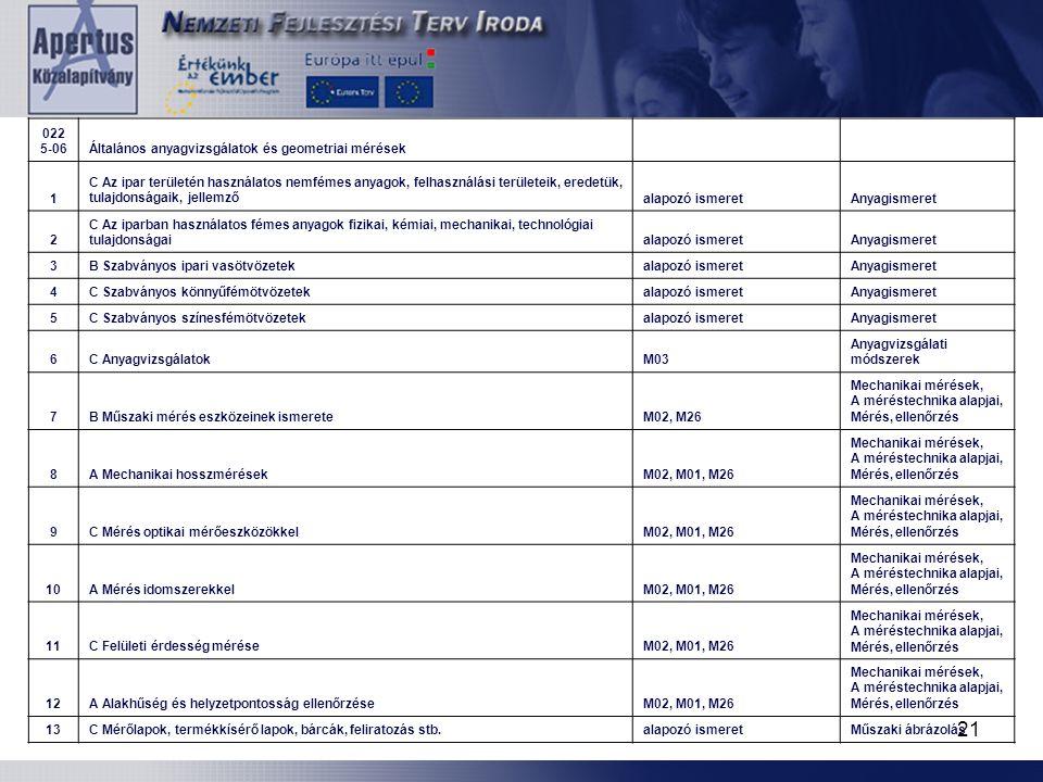 0225-06 Általános anyagvizsgálatok és geometriai mérések. 1.