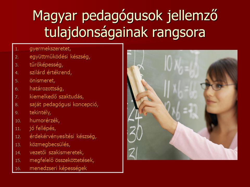 Magyar pedagógusok jellemző tulajdonságainak rangsora