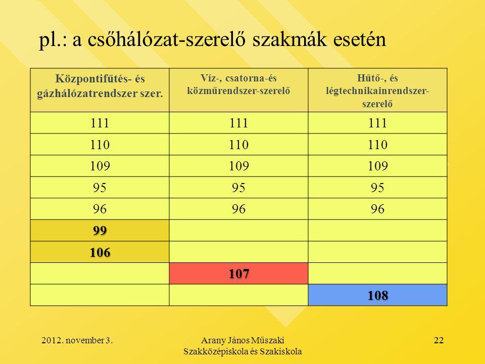 pl.: a csőhálózat-szerelő szakmák esetén