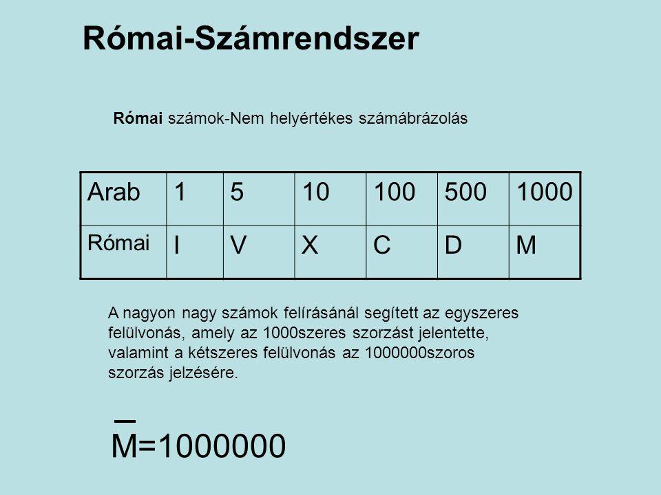 Római-Számrendszer M=1000000 Arab 1 5 10 100 500 1000 I V X C D M