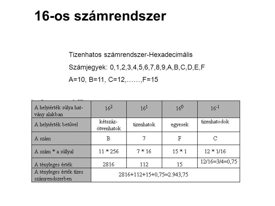 16-os számrendszer Tizenhatos számrendszer-Hexadecimális