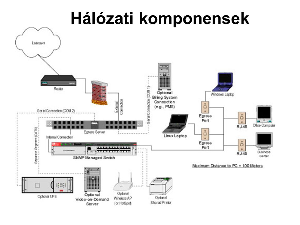 Hálózati komponensek