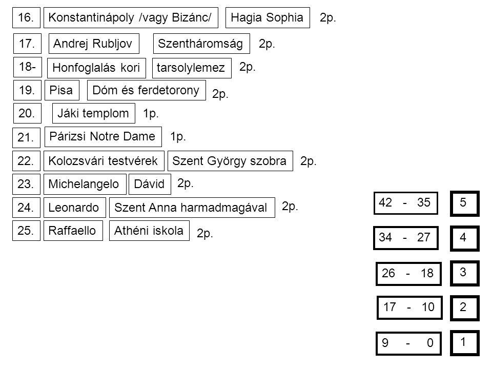 16. Konstantinápoly /vagy Bizánc/ Hagia Sophia. 2p. 17. Andrej Rubljov. Szentháromság. 2p. 18-