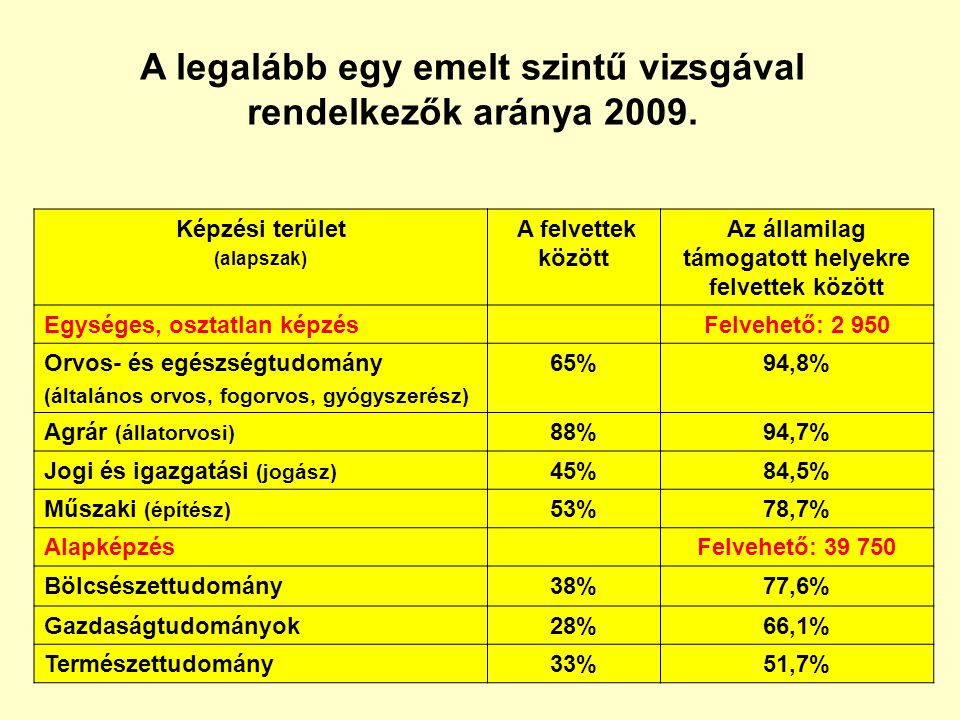 A legalább egy emelt szintű vizsgával rendelkezők aránya 2009.