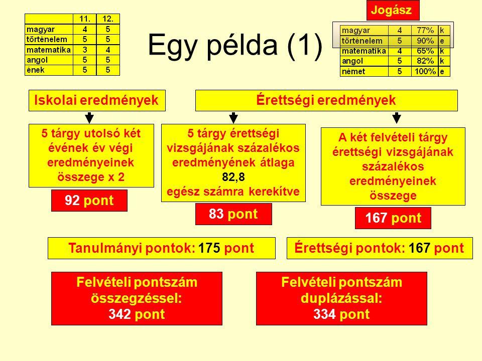 Egy példa (1) Iskolai eredmények Érettségi eredmények 92 pont 83 pont