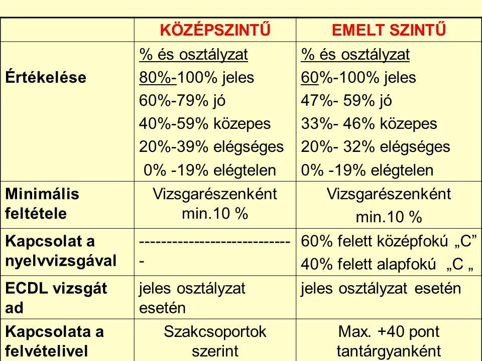 KÖZÉPSZINTŰ EMELT SZINTŰ