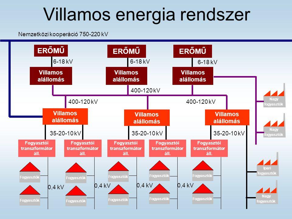 Villamos energia rendszer