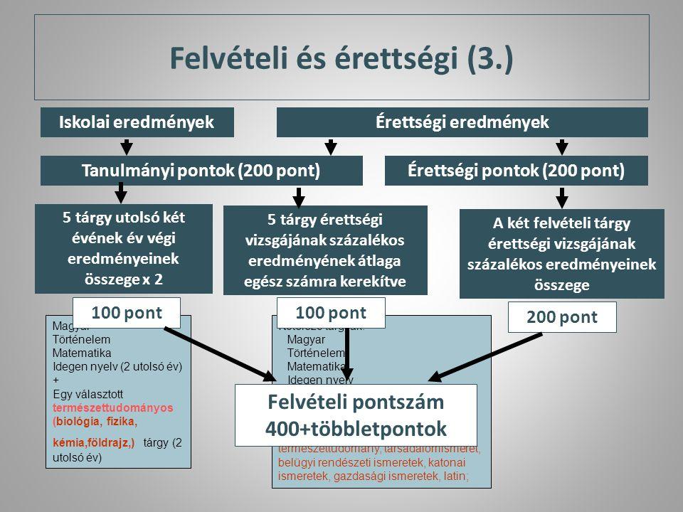 Felvételi és érettségi (3.)